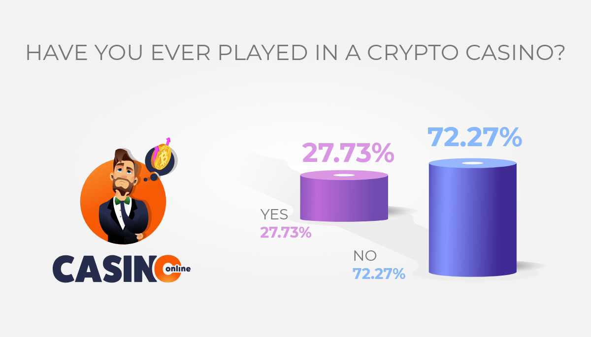 Have-you-ever-played-in-a-Crypto-Casino