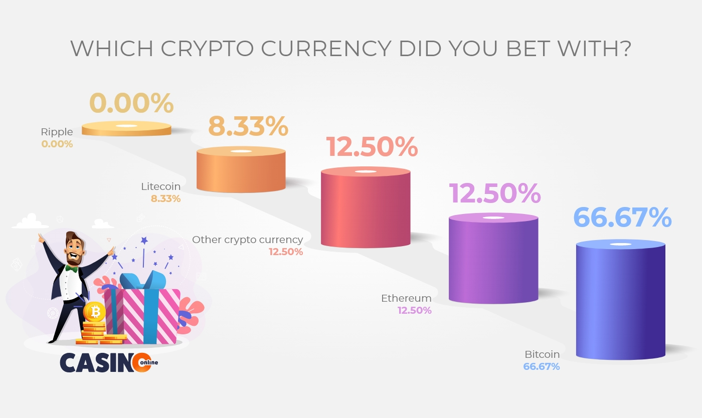 Which-crypto-currency-did-you-bet-with–mobile