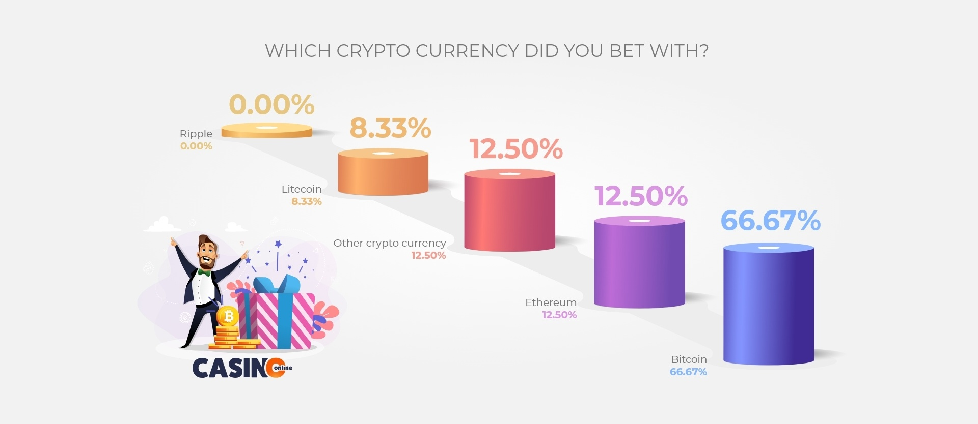 Which-crypto-currency-did-you-bet-with